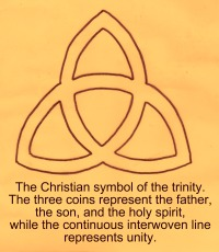 Francois Delsarte and his understanding of the Christian Trinity.