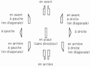 Signes de notation Laban