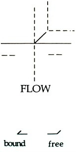Laban Effort Qualities: Flow Graph