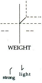 Laban Effort Qualities: Weight Graph